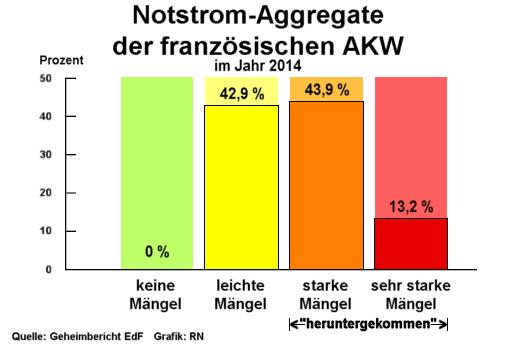 Zustand der Notstrom-Aggregate der französischen Atomkraftwerke, 2014 - Grafik: NR Creative-Commons-Lizenz Nicht-Kommerziell 3.0